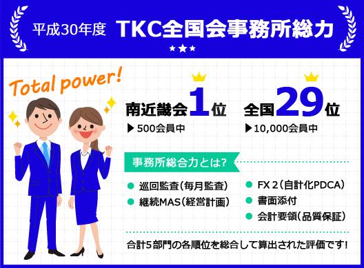 平成30年度 TKC全国会事務所総力 全国29位(10,000会員中)南近畿会1位(500会員中)